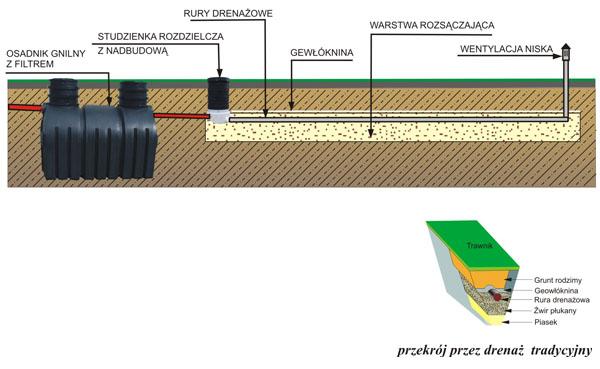 schemat-oczyszczalni-drenazowych